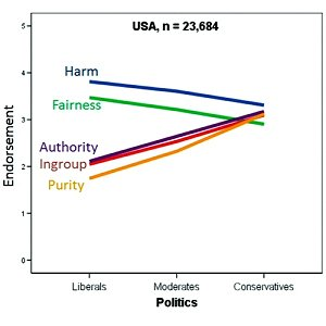 morality-for-liberals-and-conservatives-500